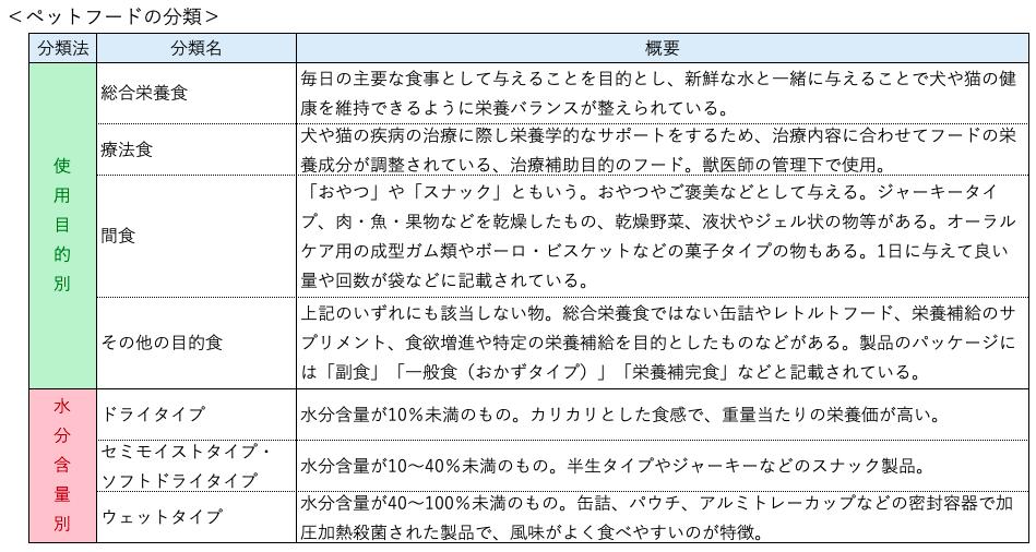 ペットフードの分類をまとめた表