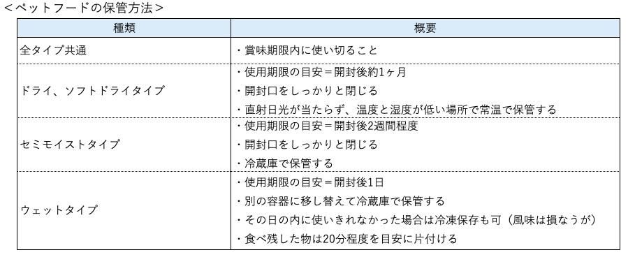 ペットフードの保管方法をまとめた表