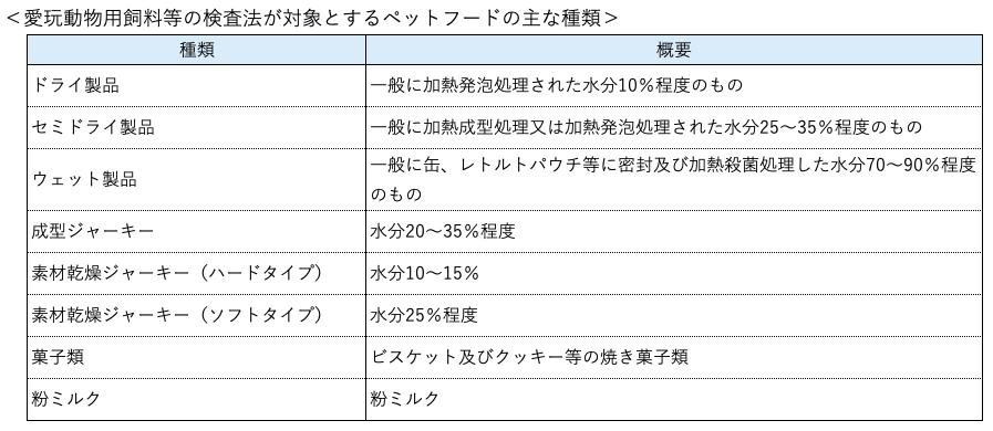 ペットフードの種類をまとめた表