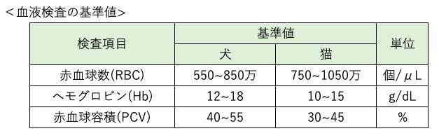 値 ヘモグロビン 基準 糖尿病の診断基準〜 血糖値とHbA1c(ヘモグロビンA1c)を測定します